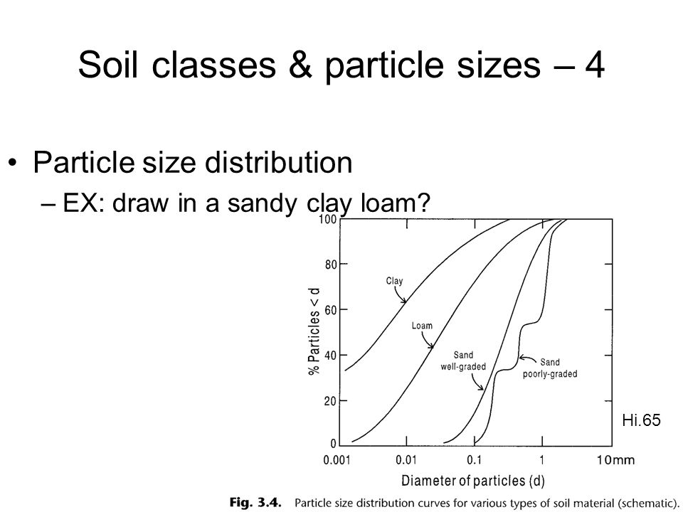 Soil classes & particle sizes – 4 Particle size distribution –EX: draw in a sandy clay loam? Hi.65