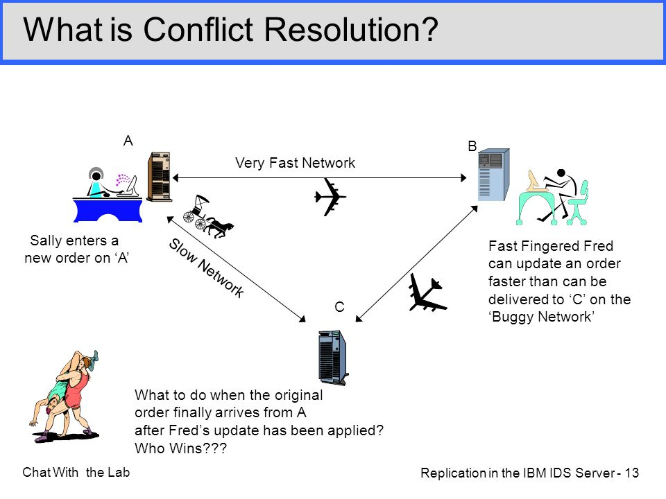 Replication in the IBM IDS Server - 13 Chat With the Lab What is Conflict Resolution.
