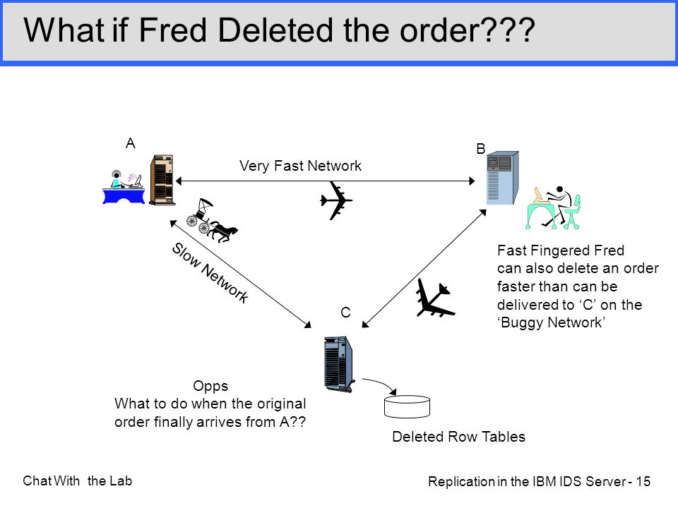 Replication in the IBM IDS Server - 15 Chat With the Lab What if Fred Deleted the order .