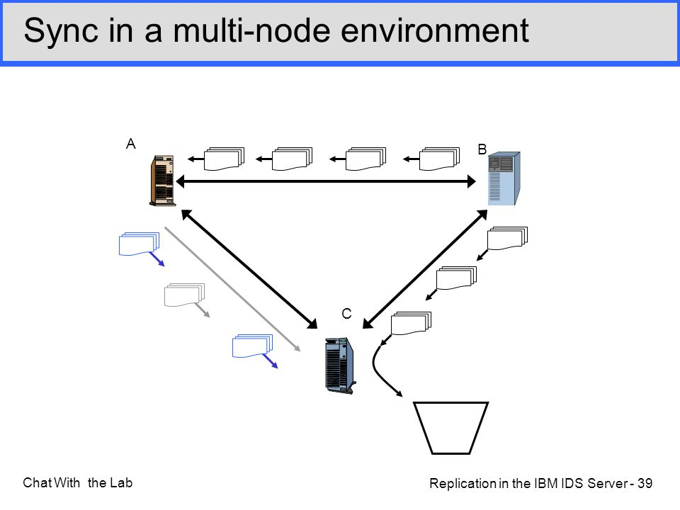 Replication in the IBM IDS Server - 39 Chat With the Lab Sync in a multi-node environment A B C