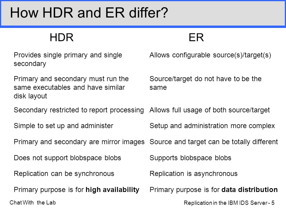 Replication in the IBM IDS Server - 5 Chat With the Lab How HDR and ER differ.