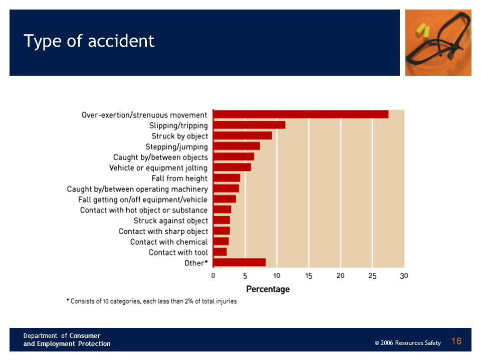 Department of Consumer and Employment Protection © 2006 Resources Safety 16 Type of accident