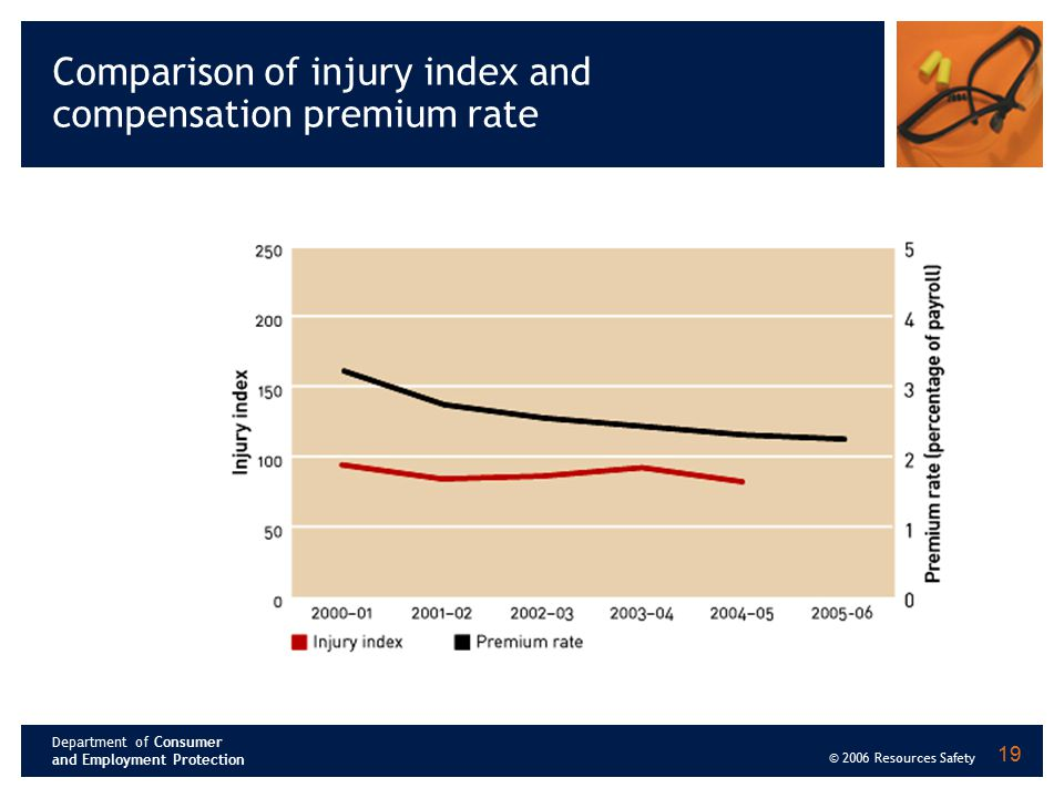 Department of Consumer and Employment Protection © 2006 Resources Safety 19 Comparison of injury index and compensation premium rate
