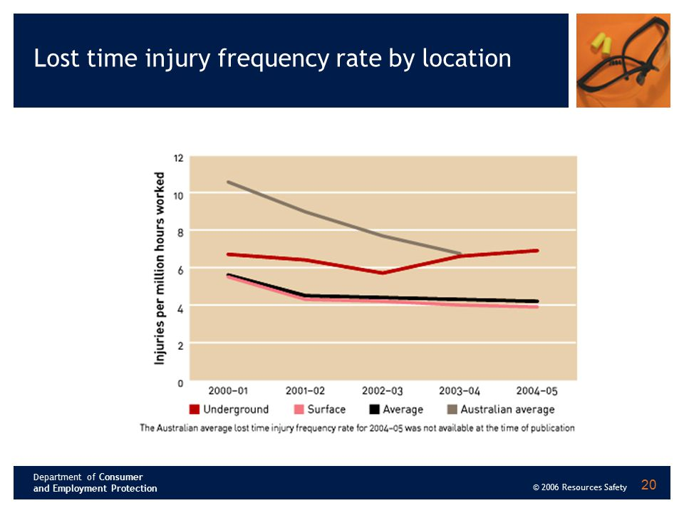 Department of Consumer and Employment Protection © 2006 Resources Safety 20 Lost time injury frequency rate by location