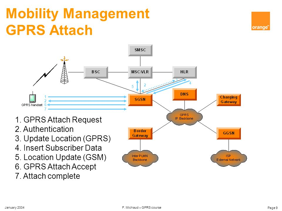January 2004 F. Michaud – GPRS course Page 8 Mobility Management Mobile States n IDLE – not attached to GPRS – MS is not reachable IDLE READY STANDBY