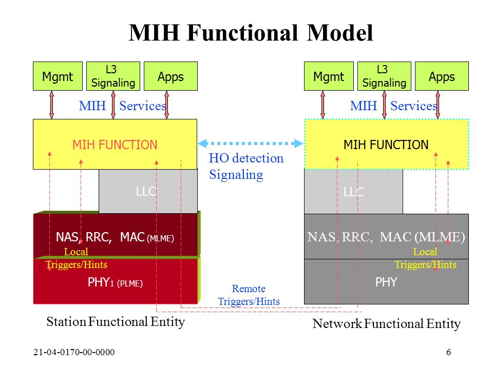 21-04-0170-00-00006 MIH Functional Model NAS, RRC, MAC (MLME) PHY 1 (PLME) LLC MIH FUNCTION Mgmt L3 Signaling Apps Mgmt NAS, RRC, MAC (MLME) PHY LLC MIH FUNCTION L3 Signaling Apps Local Triggers/Hints HO detection Signaling Remote Triggers/Hints Local Triggers/Hints MAC 2 PHY 2 Multimode TerminalNetwork Equipment Station Functional Entity Network Functional Entity MIH Services