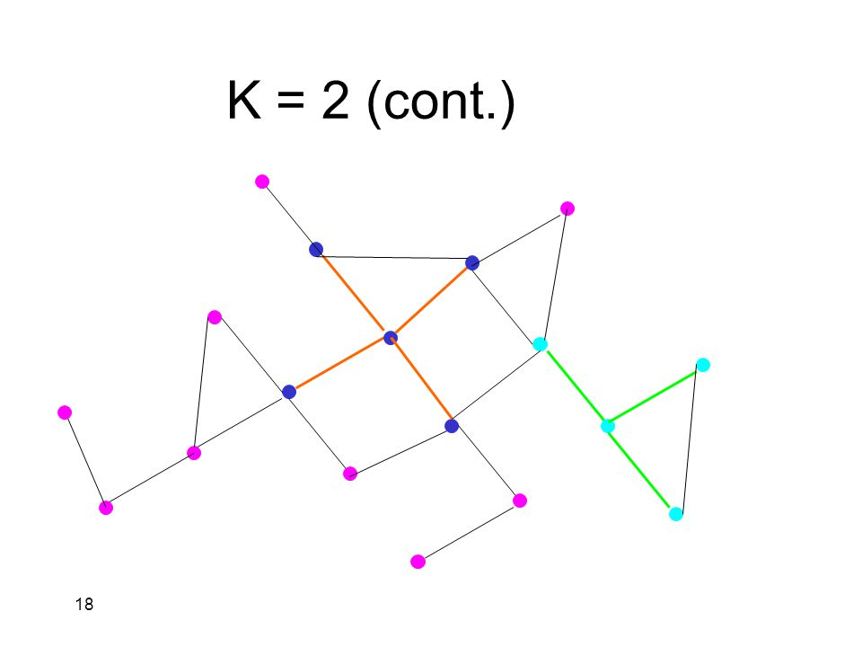18 K = 2 (cont.)