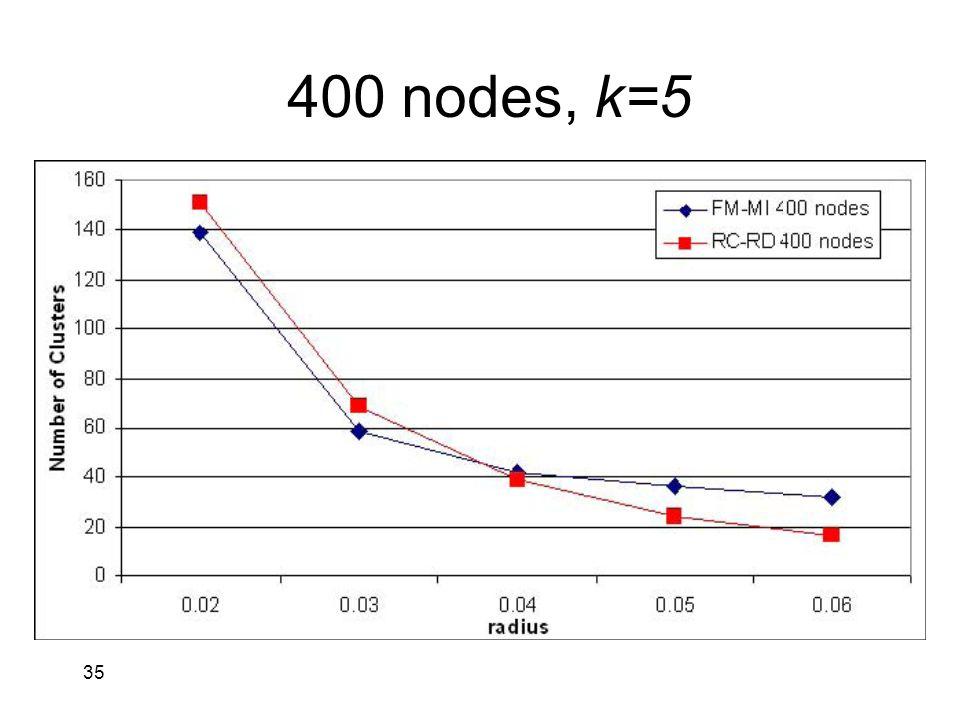 35 400 nodes, k=5