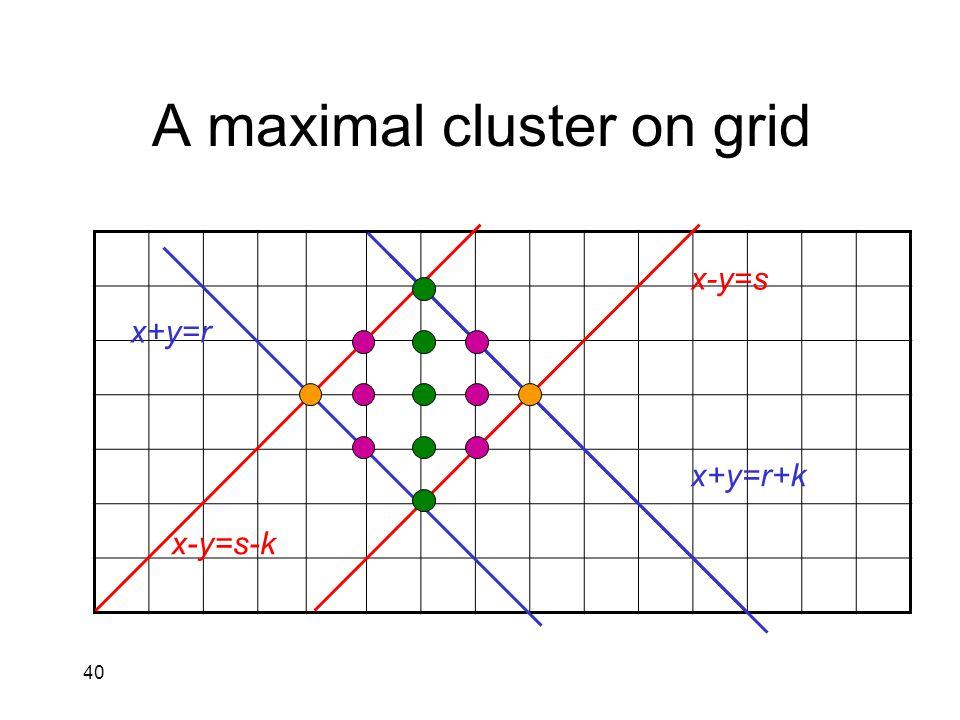 40 A maximal cluster on grid x+y=r x+y=r+k x-y=s x-y=s-k
