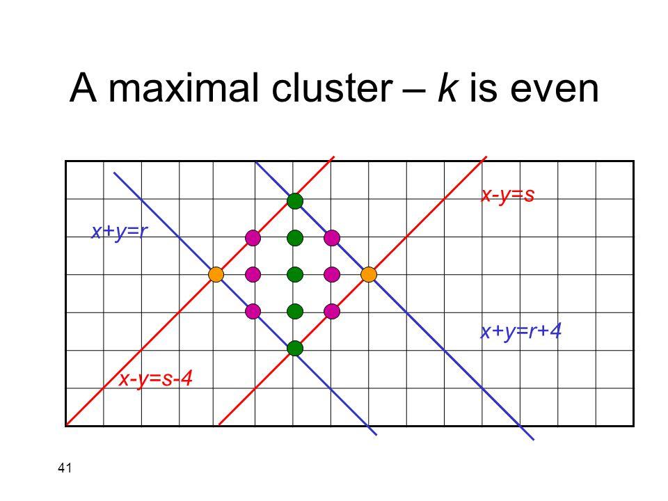 41 A maximal cluster – k is even x+y=r x+y=r+4 x-y=s x-y=s-4