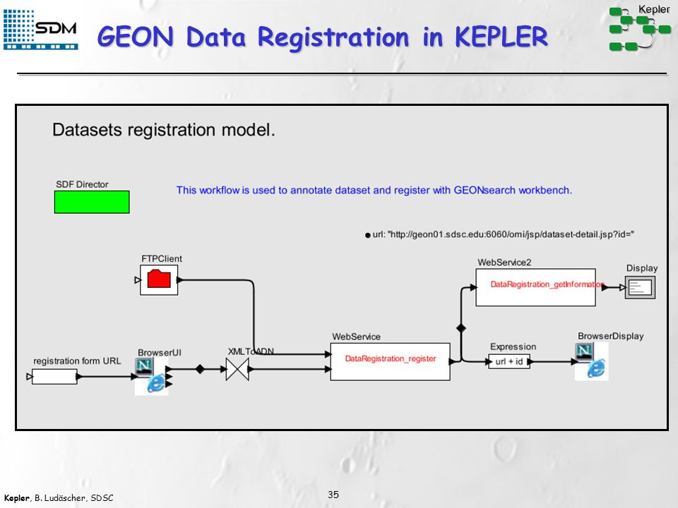 Kepler, B. Ludäscher, SDSC 35 GEON Data Registration in KEPLER