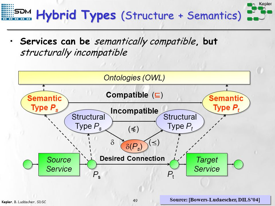 Kepler, B. Ludäscher, SDSC 49 Hybrid Types (Structure + Semantics) Services can be semantically compatible, but structurally incompatible Source Servi