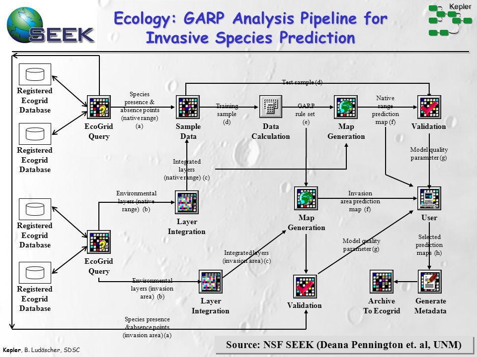 Kepler, B. Ludäscher, SDSC 37 Data Analysis: Biodiversity Indices