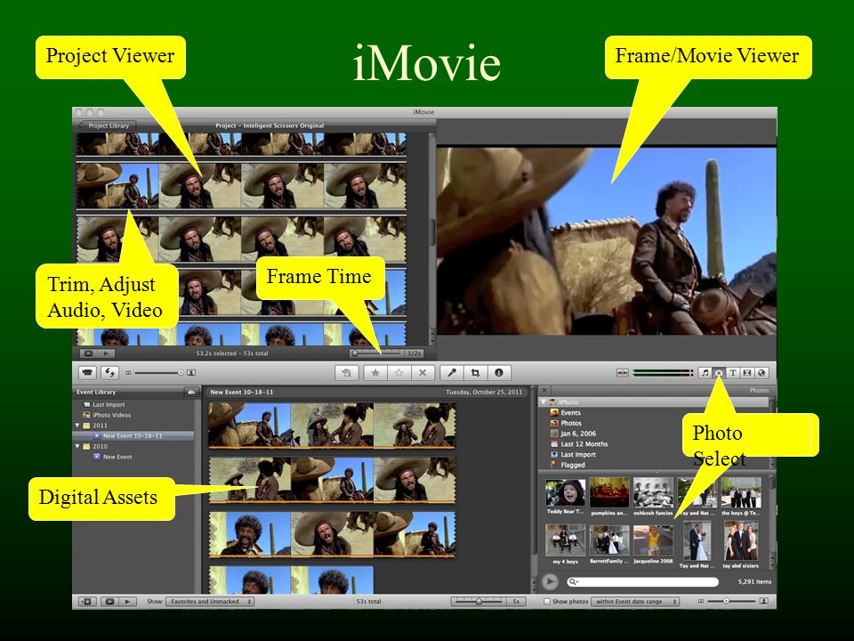iMovie Frame/Movie Viewer Digital Assets Audio Select Photo Select Project Viewer Trim, Adjust Audio, Video Frame Time
