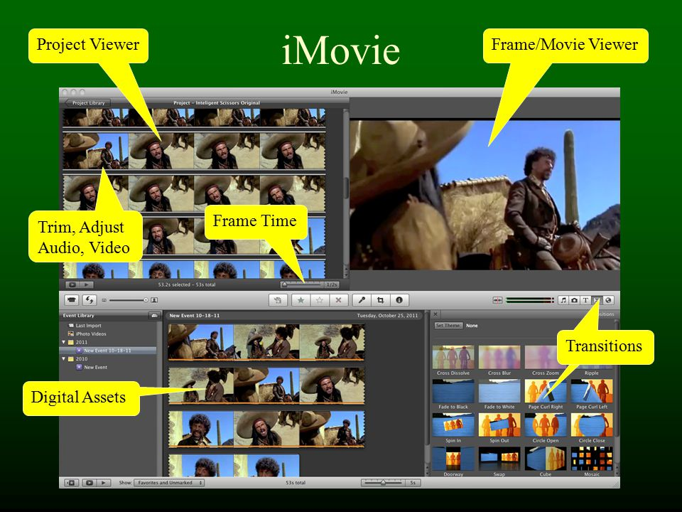 iMovie Frame/Movie Viewer Digital Assets Transitions Project Viewer Trim, Adjust Audio, Video Frame Time