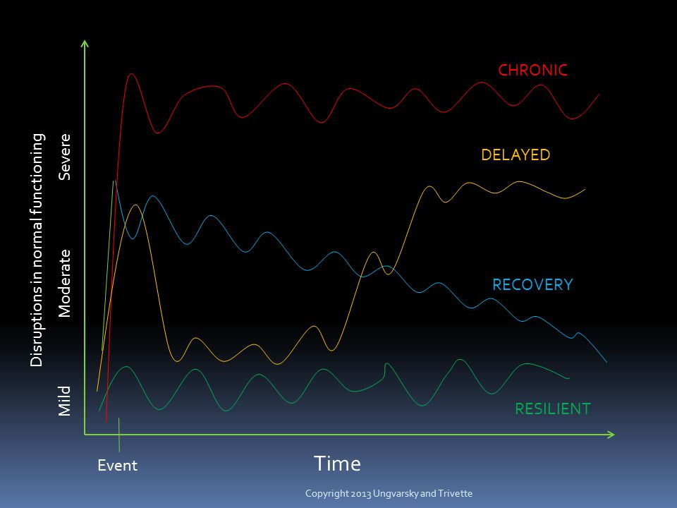 Time Event Disruptions in normal functioning Mild Moderate Severe CHRONIC DELAYED RECOVERY RESILIENT
