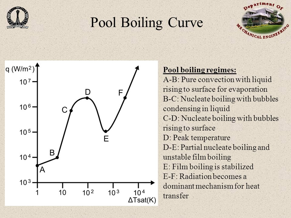Pool Boiling Curve Pool boiling regimes: A-B: Pure convection with liquid rising to surface for evaporation B-C: Nucleate boiling with bubbles condensing in liquid C-D: Nucleate boiling with bubbles rising to surface D: Peak temperature D-E: Partial nucleate boiling and unstable film boiling E: Film boiling is stabilized E-F: Radiation becomes a dominant mechanism for heat transfer