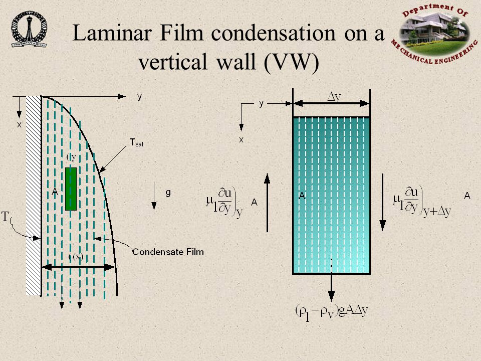 Laminar Film condensation on a vertical wall (cont..)