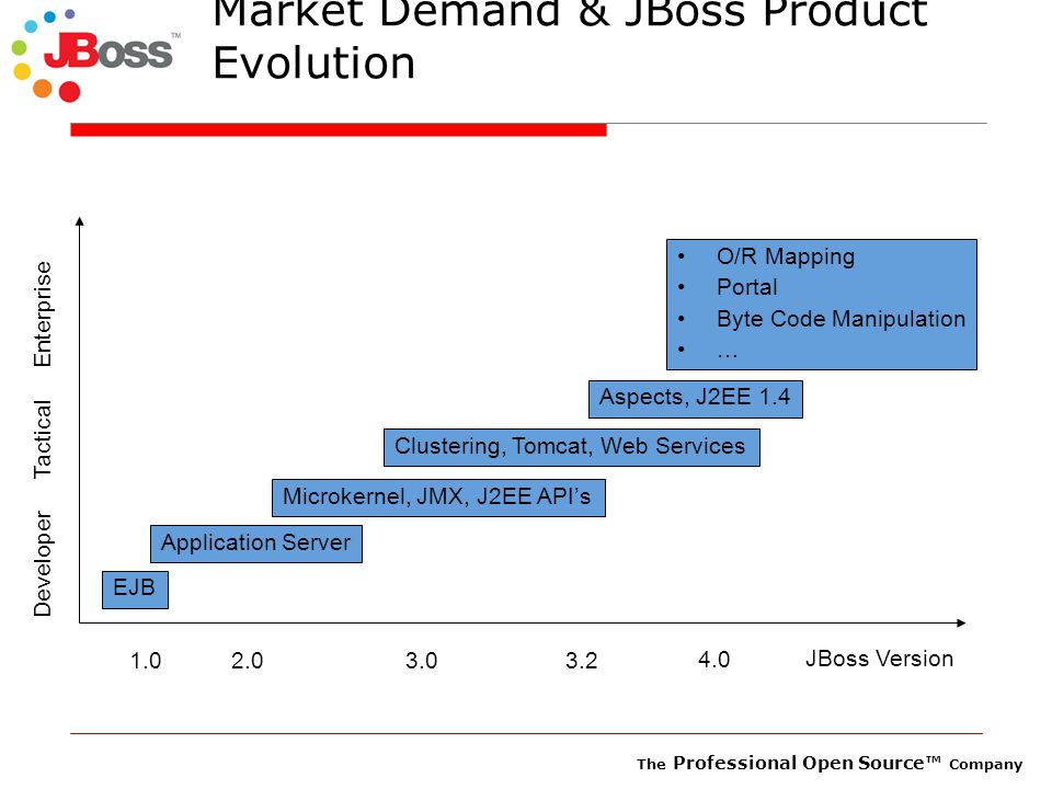 The Professional Open Source™ Company Market Demand & JBoss Product Evolution EJB Application Server Microkernel, JMX, J2EE API's Clustering, Tomcat, Web Services Aspects, J2EE 1.4 4.0 3.23.02.01.0 Developer Tactical Enterprise O/R Mapping Portal Byte Code Manipulation … JBoss Version