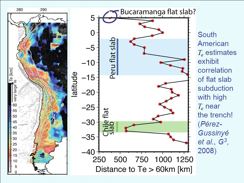 South American T e estimates exhibit correlation of flat slab subduction with high T e near the trench.