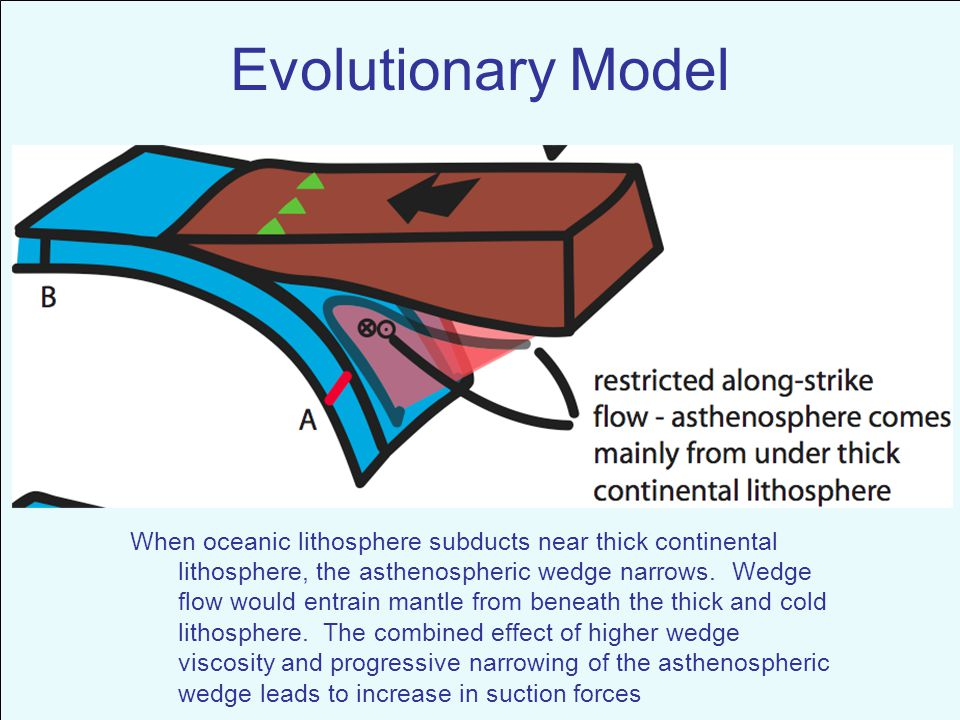 When oceanic lithosphere subducts near thick continental lithosphere, the asthenospheric wedge narrows.
