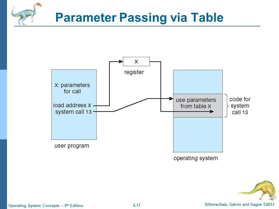 2.17 Silberschatz, Galvin and Gagne ©2013 Operating System Concepts – 9 th Edition Parameter Passing via Table
