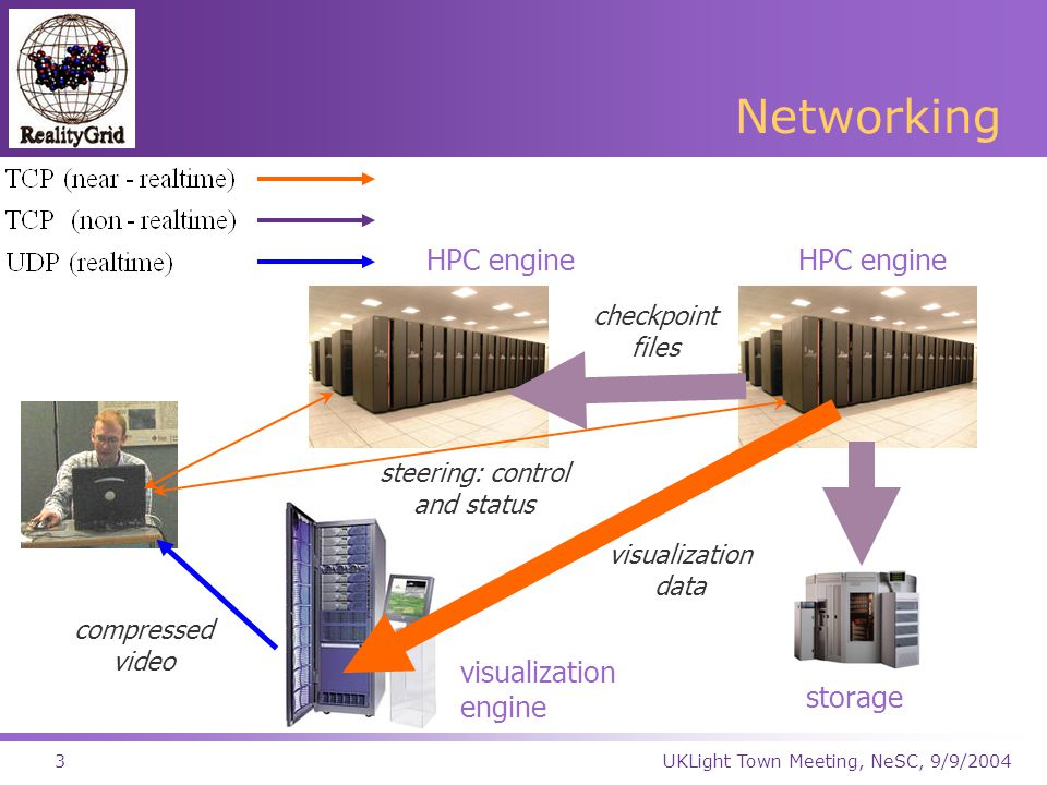 UKLight Town Meeting, NeSC, 9/9/20043 Networking visualization engine storage HPC engine checkpoint files visualization data compressed video steering: control and status