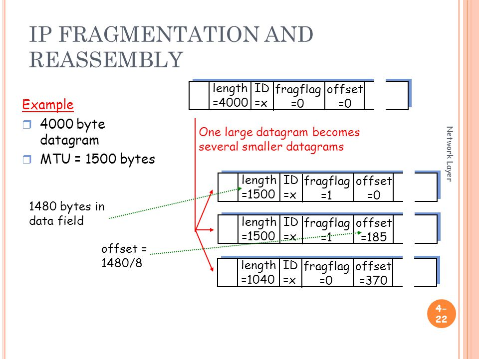 IP FRAGMENTATION AND REASSEMBLY Network Layer ID =x offset =0 fragflag =0 length =4000 ID =x offset =0 fragflag =1 length =1500 ID =x offset =185 fragflag =1 length =1500 ID =x offset =370 fragflag =0 length =1040 One large datagram becomes several smaller datagrams Example r 4000 byte datagram r MTU = 1500 bytes 1480 bytes in data field offset = 1480/8