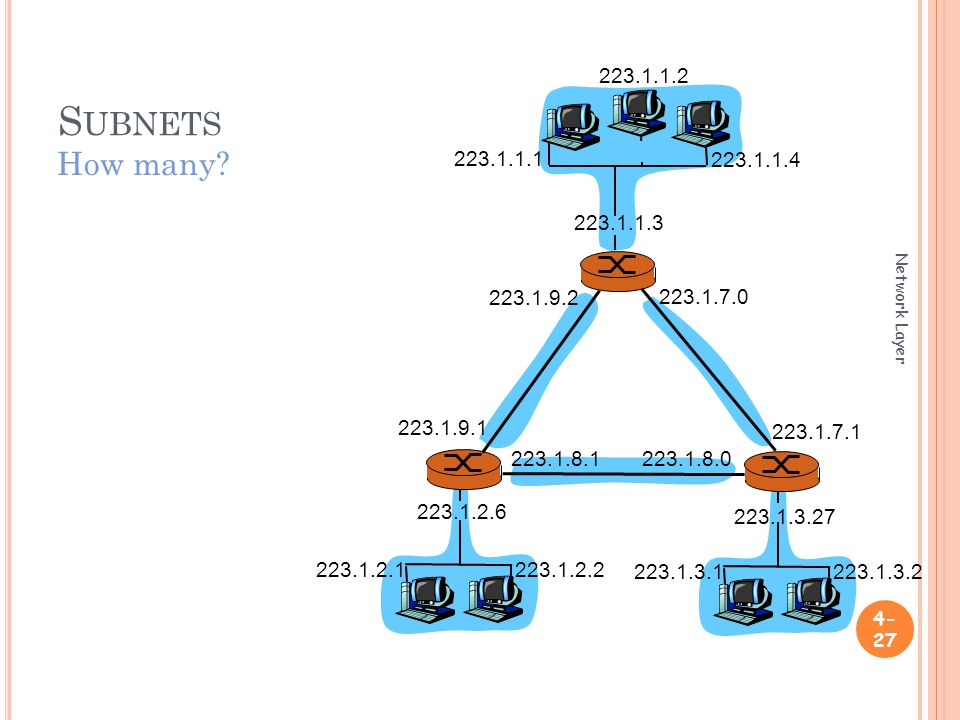 S UBNETS Network Layer How many.