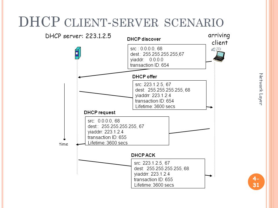 DHCP CLIENT - SERVER SCENARIO Network Layer DHCP server: arriving client time DHCP discover src : , 68 dest.: ,67 yiaddr: transaction ID: 654 DHCP offer src: , 67 dest: , 68 yiaddrr: transaction ID: 654 Lifetime: 3600 secs DHCP request src: , 68 dest:: , 67 yiaddrr: transaction ID: 655 Lifetime: 3600 secs DHCP ACK src: , 67 dest: , 68 yiaddrr: transaction ID: 655 Lifetime: 3600 secs