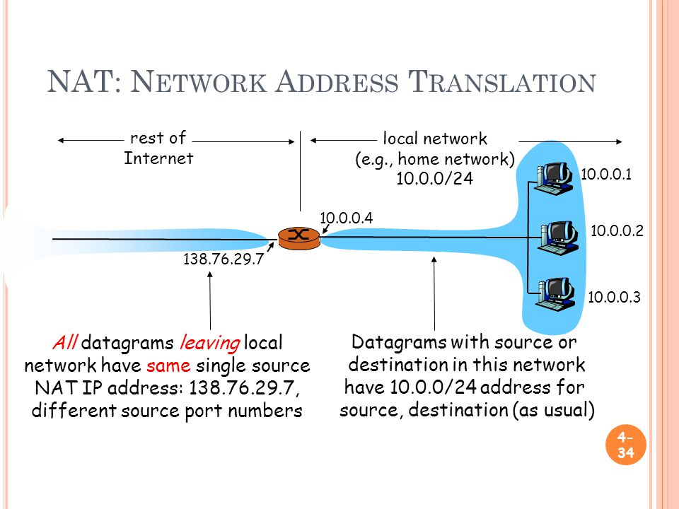 NAT: N ETWORK A DDRESS T RANSLATION local network (e.g., home network) /24 rest of Internet Datagrams with source or destination in this network have /24 address for source, destination (as usual) All datagrams leaving local network have same single source NAT IP address: , different source port numbers