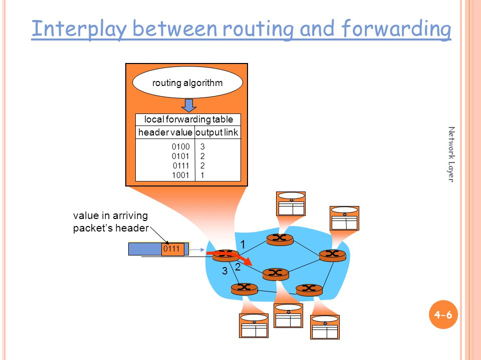 Network Layer value in arriving packet's header routing algorithm local forwarding table header value output link Interplay between routing and forwarding