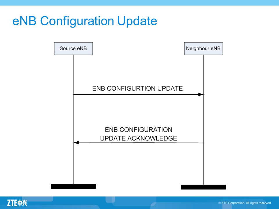 eNB Configuration Update