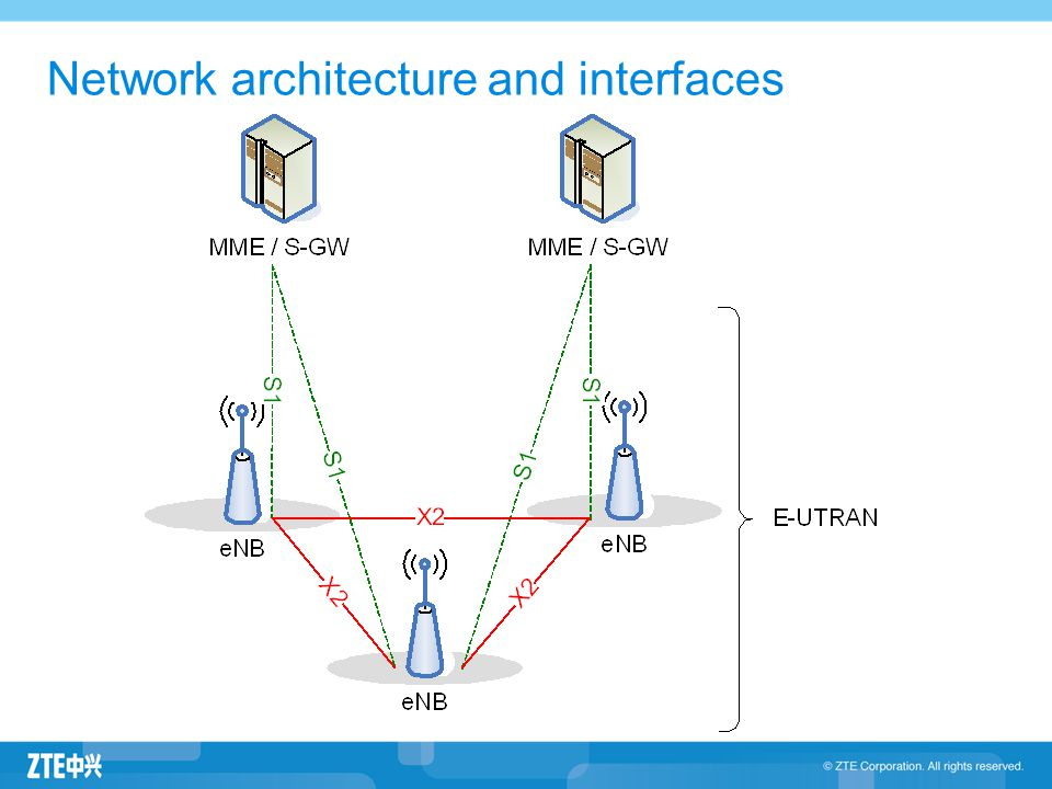 Network architecture and interfaces
