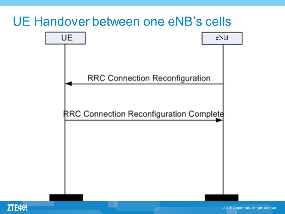 UE Handover between one eNB's cells eNB