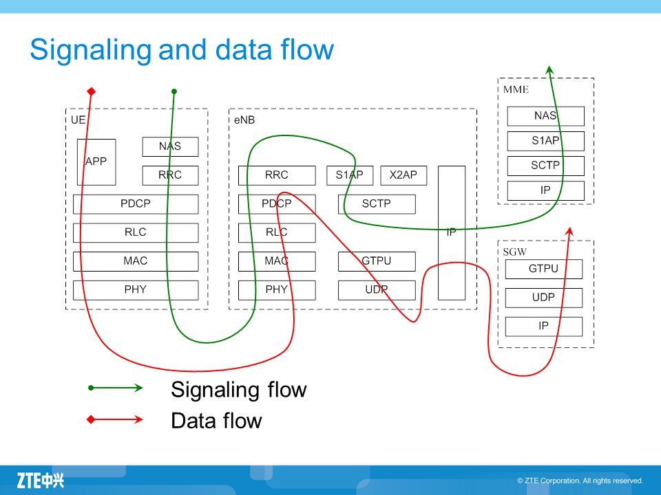 Signaling and data flow Signaling flow Data flow