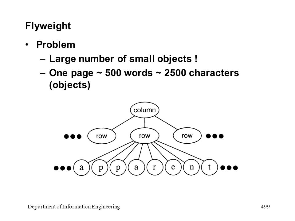 Department of Information Engineering 499 Flyweight Problem –Large number of small objects .