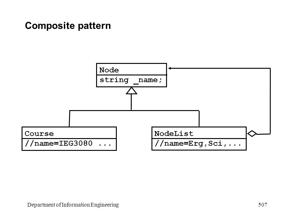 Department of Information Engineering 507 Composite pattern Node string _name; NodeList //name=Erg,Sci,...