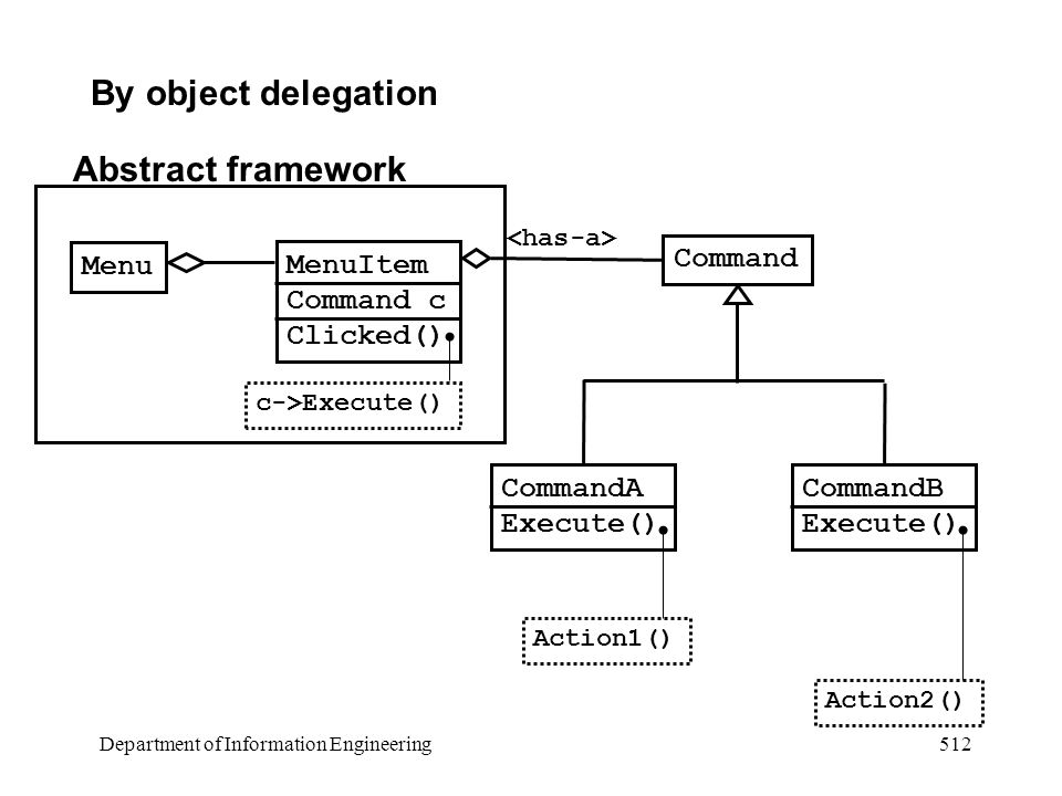 Department of Information Engineering 512 By object delegation MenuItem Command c Clicked() Command CommandA Execute() CommandB Execute() c->Execute() Action1() Action2() Menu Abstract framework