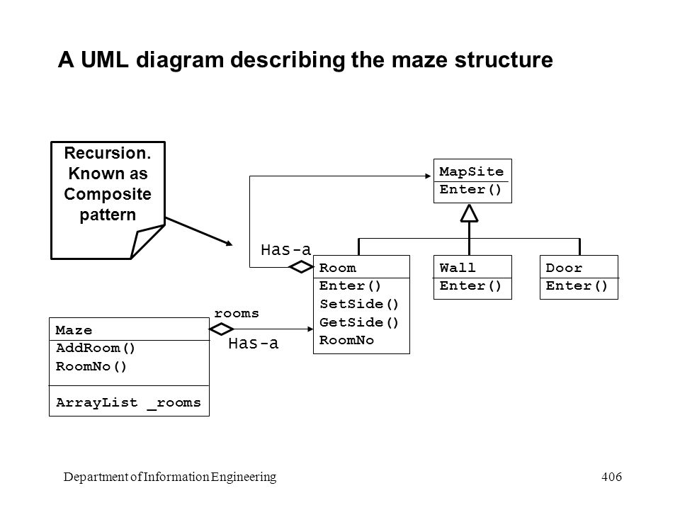 Department of Information Engineering 406 A UML diagram describing the maze structure Maze AddRoom() RoomNo() ArrayList _rooms MapSite Enter() Room Enter() SetSide() GetSide() RoomNo Wall Enter() Door Enter() rooms Recursion.