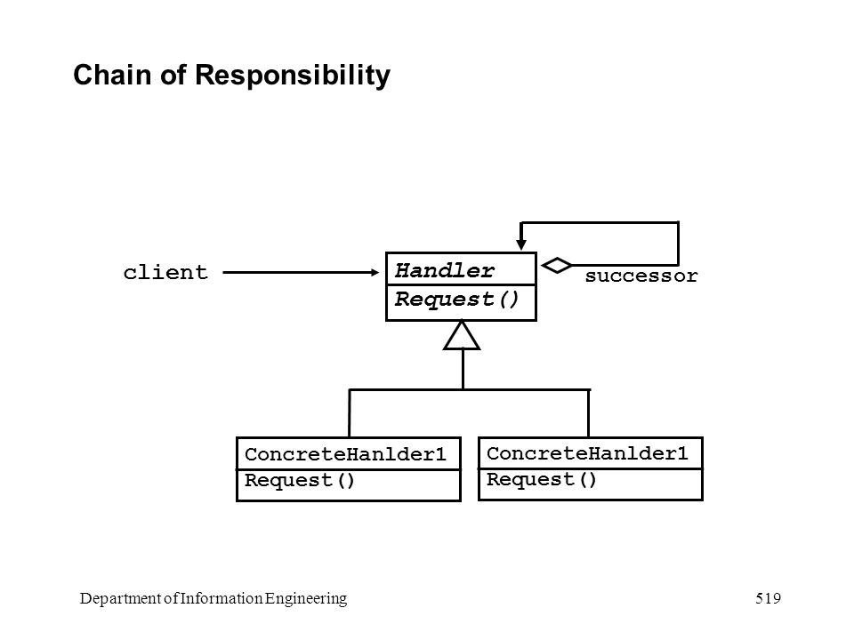 Department of Information Engineering 519 Chain of Responsibility Handler Request() ConcreteHanlder1 Request() ConcreteHanlder1 Request() successor client