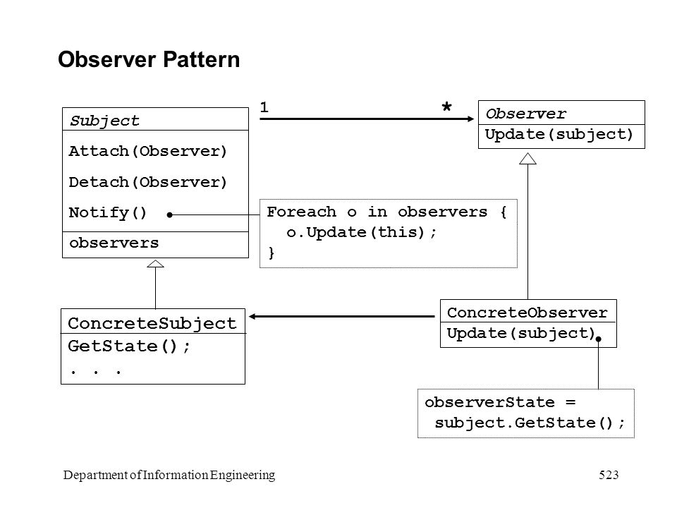 Department of Information Engineering 523 Observer Pattern Subject Attach(Observer) Detach(Observer) Notify() observers Observer Update(subject) ConcreteSubject GetState();...