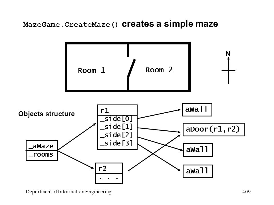 Department of Information Engineering 409 MazeGame.CreateMaze() creates a simple maze N Room 1 Room 2 _aMaze _rooms r1 _side[0] _side[1] _side[2] _side[3] r2...
