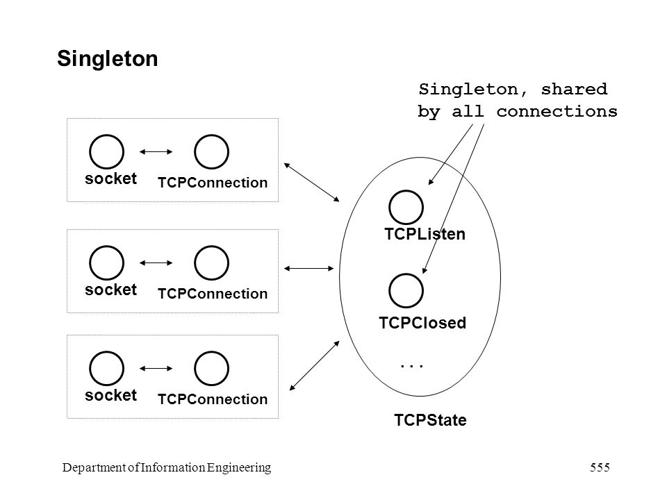 Department of Information Engineering 555 Singleton socket TCPConnection socket TCPConnection socket TCPConnection TCPState TCPListen TCPClosed...