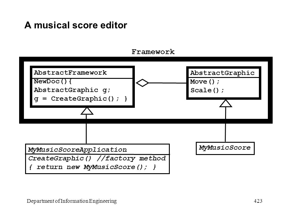 Department of Information Engineering 423 A musical score editor AbstractFramework NewDoc(){ AbstractGraphic g; g = CreateGraphic(); } MyMusicScoreApplication CreateGraphic() //factory method { return new MyMusicScore(); } AbstractGraphic Move(); Scale(); MyMusicScore Framework