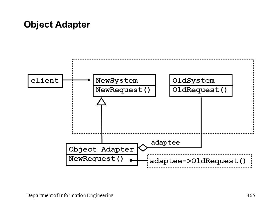 Department of Information Engineering 465 Object Adapter client NewSystem NewRequest() Object Adapter NewRequest() adaptee->OldRequest() OldSystem OldRequest() adaptee