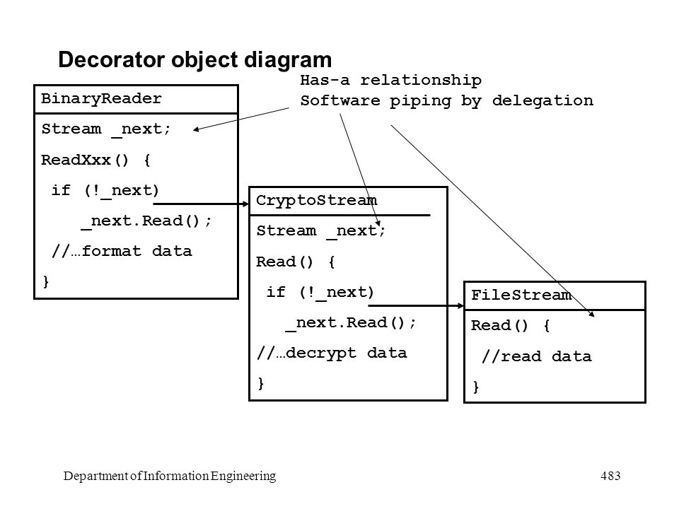 Department of Information Engineering 483 Decorator object diagram BinaryReader Stream _next; ReadXxx() { if (!_next) _next.Read(); //…format data } CryptoStream Stream _next; Read() { if (!_next) _next.Read(); //…decrypt data } FileStream Read() { //read data } Has-a relationship Software piping by delegation