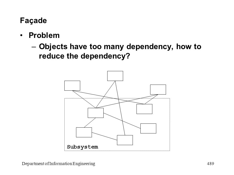 Department of Information Engineering 489 Façade Problem –Objects have too many dependency, how to reduce the dependency.