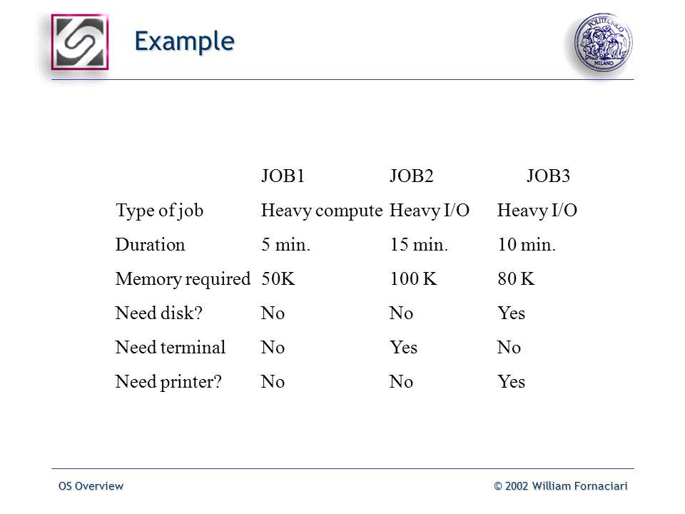 OS Overview© 2002 William Fornaciari Example JOB1JOB2JOB3 Type of jobHeavy computeHeavy I/OHeavy I/O Duration5 min.15 min.10 min.