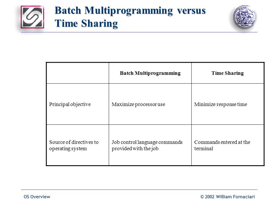 OS Overview© 2002 William Fornaciari Batch Multiprogramming versus Time Sharing Batch MultiprogrammingTime Sharing Principal objectiveMaximize processor useMinimize response time Source of directives to operating system Job control language commands provided with the job Commands entered at the terminal